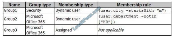 exampdfdownload az-104 q2